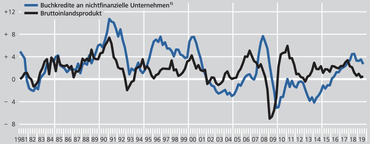 Kreditwachstum vs Wirtschaftsleistung