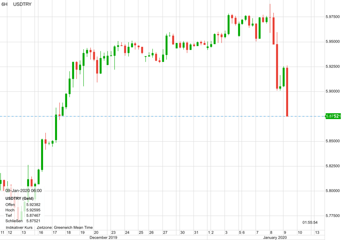 US-Dollar vs Türkische Lira seit dem 11. Dezember
