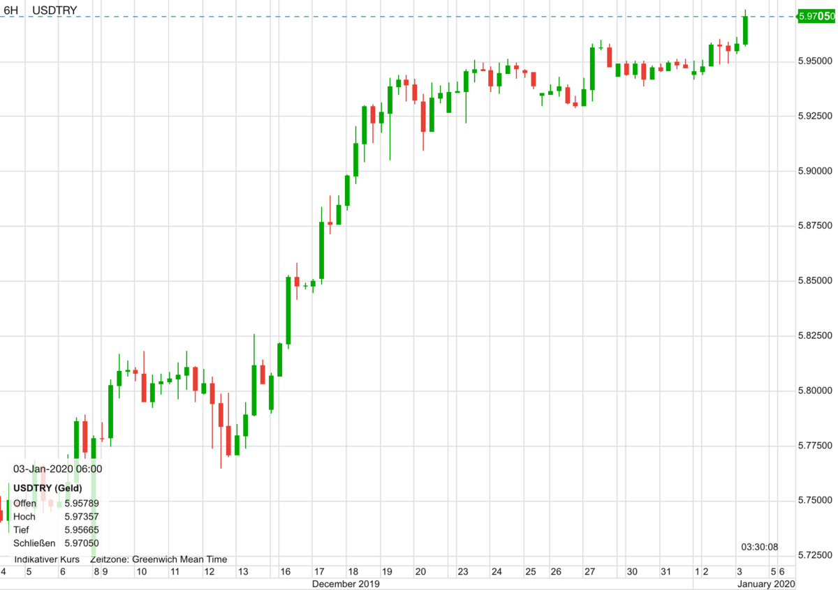 US-Dollar vs Türkische Lira seit Anfang Dezember