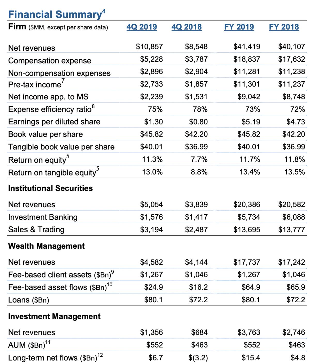 Morgan Stanley Quartalszahlen