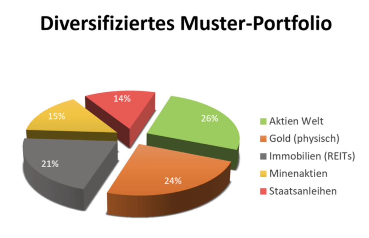 Muster Portfolio diversifiziert