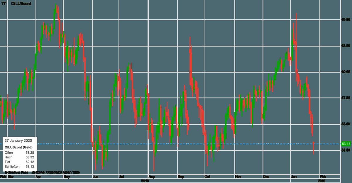 WTI Ölpreis Verlauf in den letzten zwölf Monaten