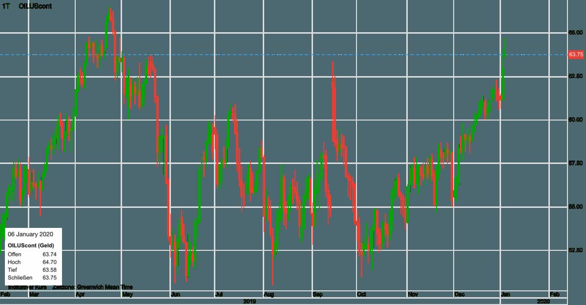 Ölpreis WTI seit Anfang 2019