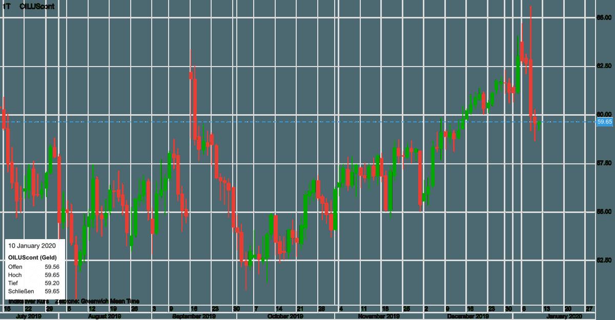 WTI Ölpreis im Verlauf seit Juli