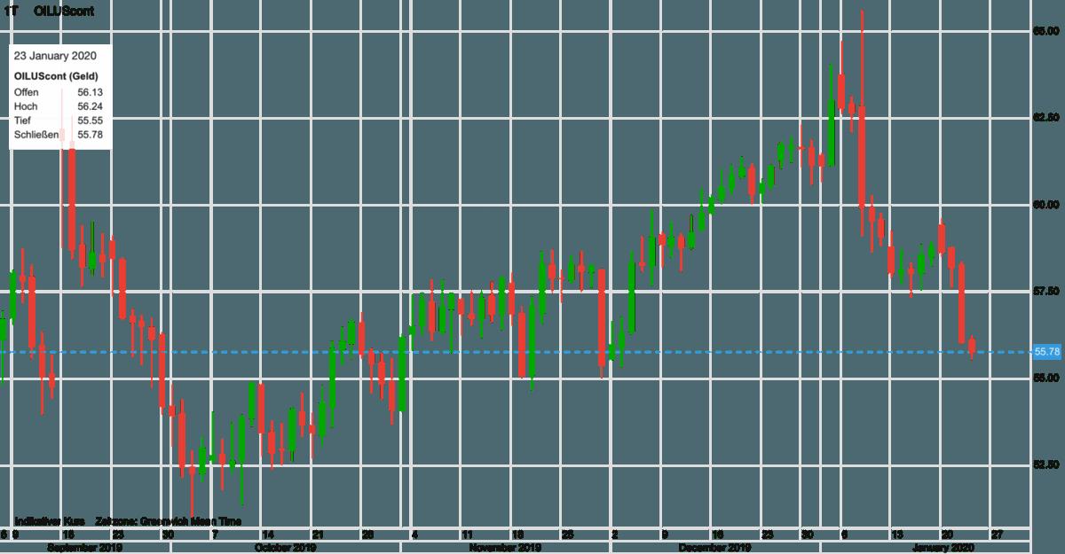 Verlauf im WTI Ölpreis seit September 2019