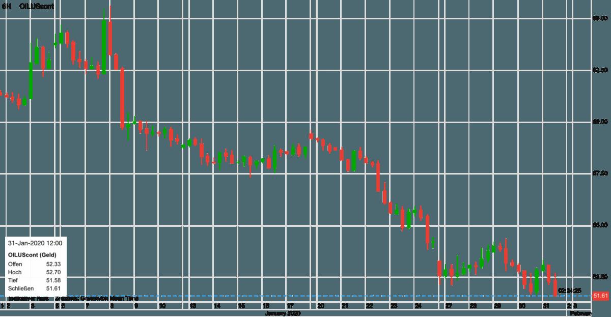WTI Ölpreis seit Anfang Januar