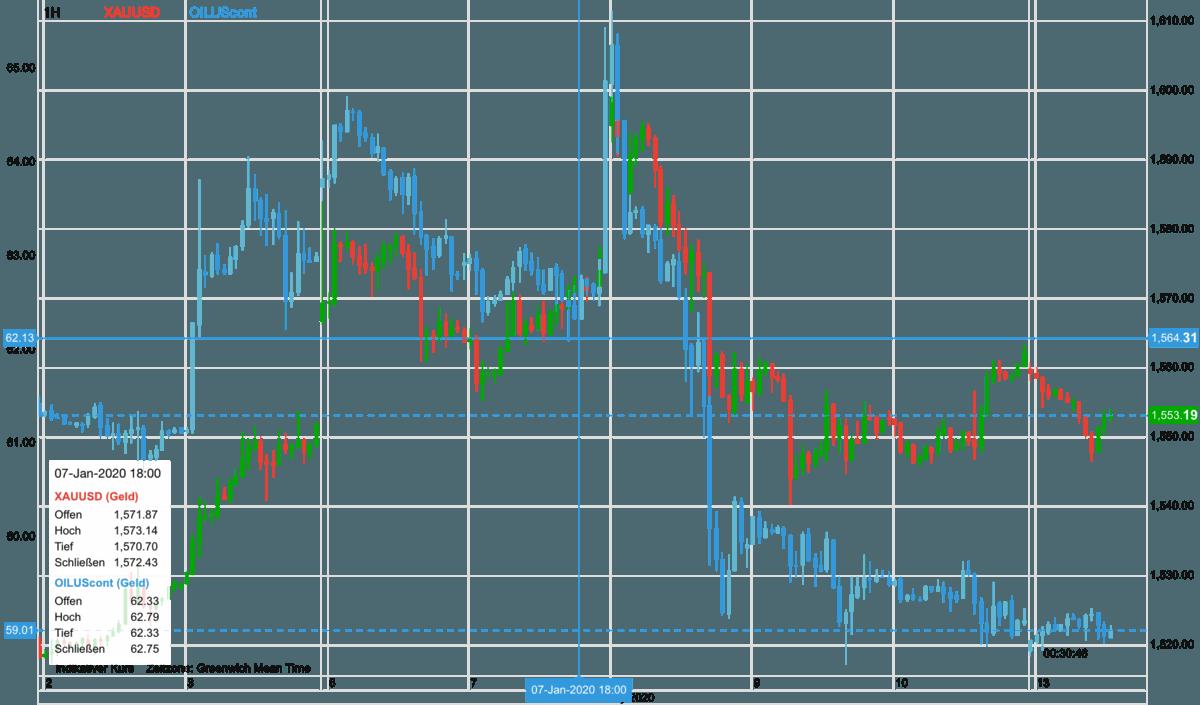Goldpreis und Ölpreis im Verlauf der letzten zehn Tage