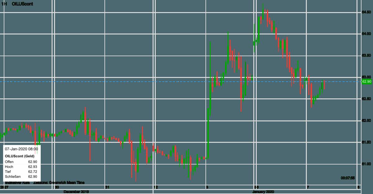 Ölpreis WTI seit dem 27. Dezember