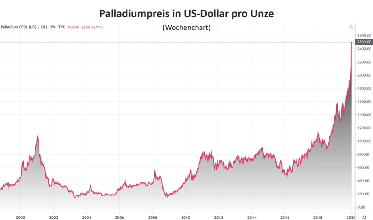 Palladium Chartverlauf seit dem Jahr 2000