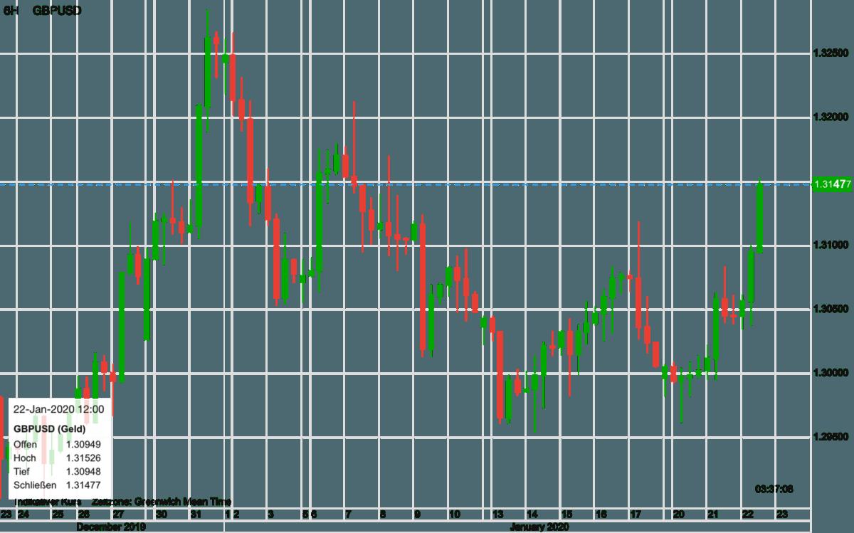 Britisches Pfund vs US-Dollar im Verlauf der letzten 30 Tage