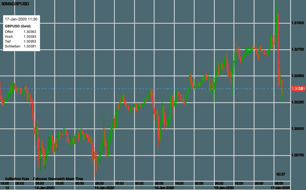 Britisches Pfund vs US-Dollar seit Montag