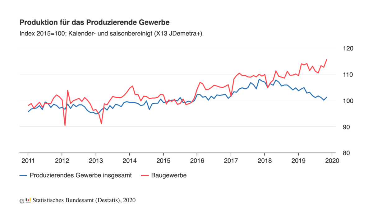 Industrieproduktion im Langfristchart