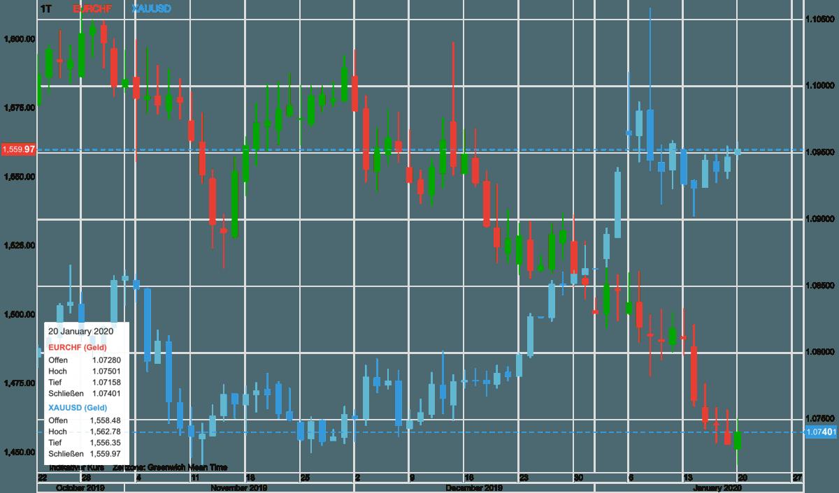 Euro vs Schweizer Franken in Relation zum Goldpreis
