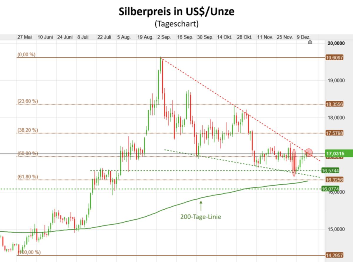 Silberpreis in US-Dollar seit Mai