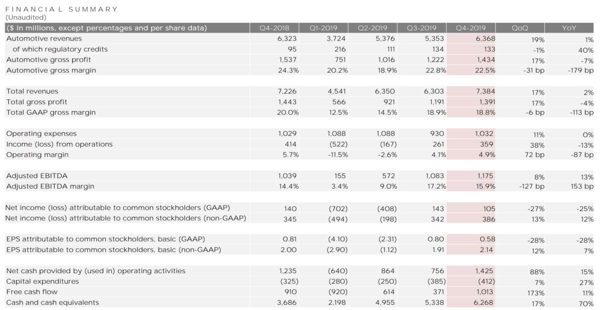 Tesla aktuelle Quartalszahlen Datenblatt
