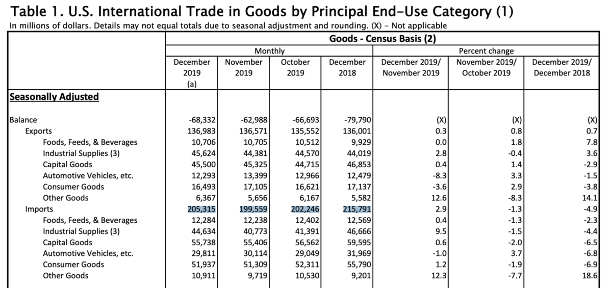 US-Handelsbilanz für Waren im Dezember 2019