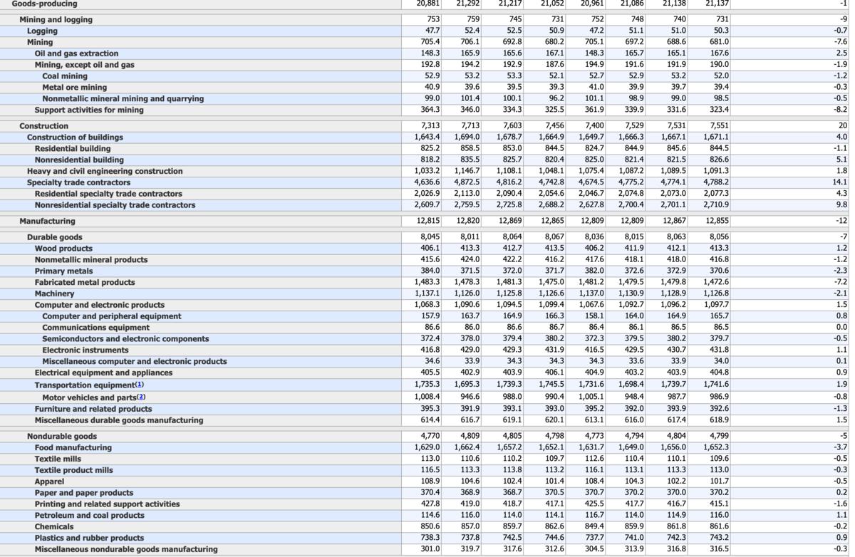 US-Arbeitsmarktdaten im Detail - Verarbeitendes Gewerbe
