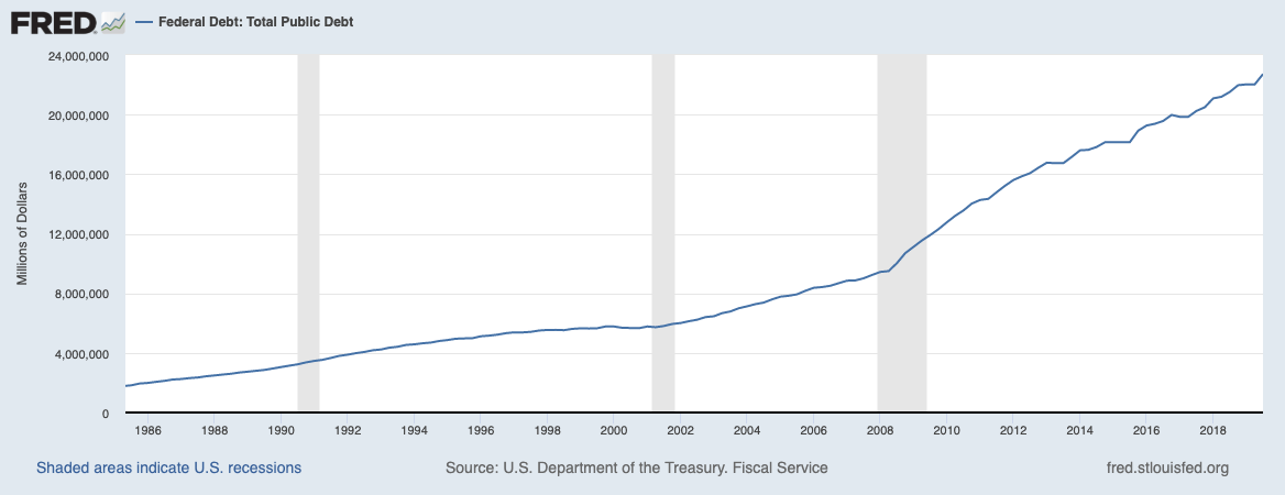 US-Staatsverschuldung seit 1986