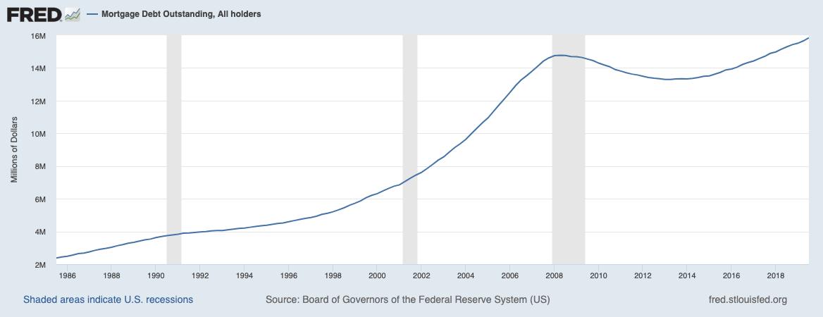 US-Immobilienkredite seit 1986