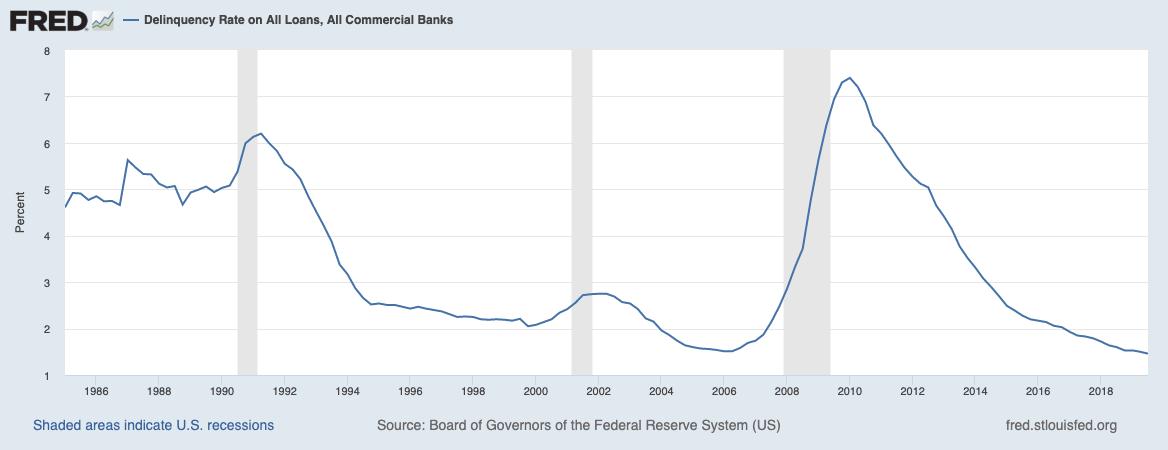 Ausfallquoten bei Krediten in den USA