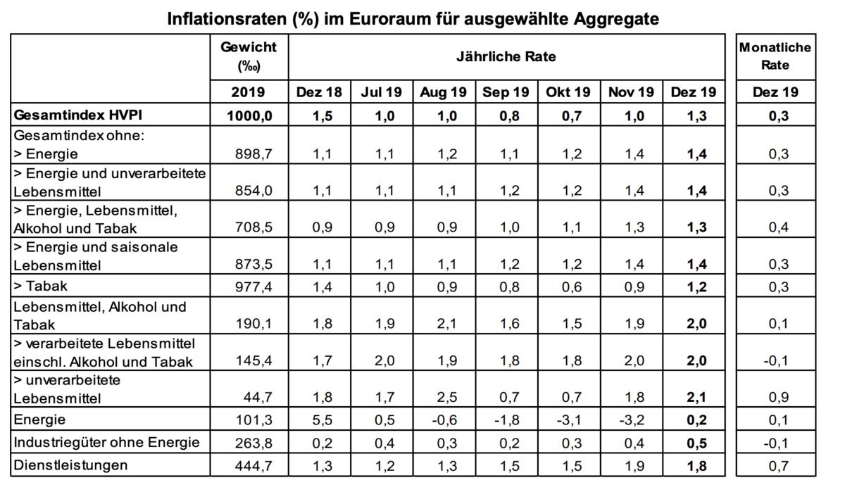Verbraucherpreise Eurozone Statistik für Dezember