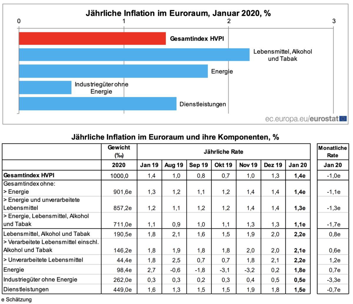 Verbraucherpreise Eurozone im Januar