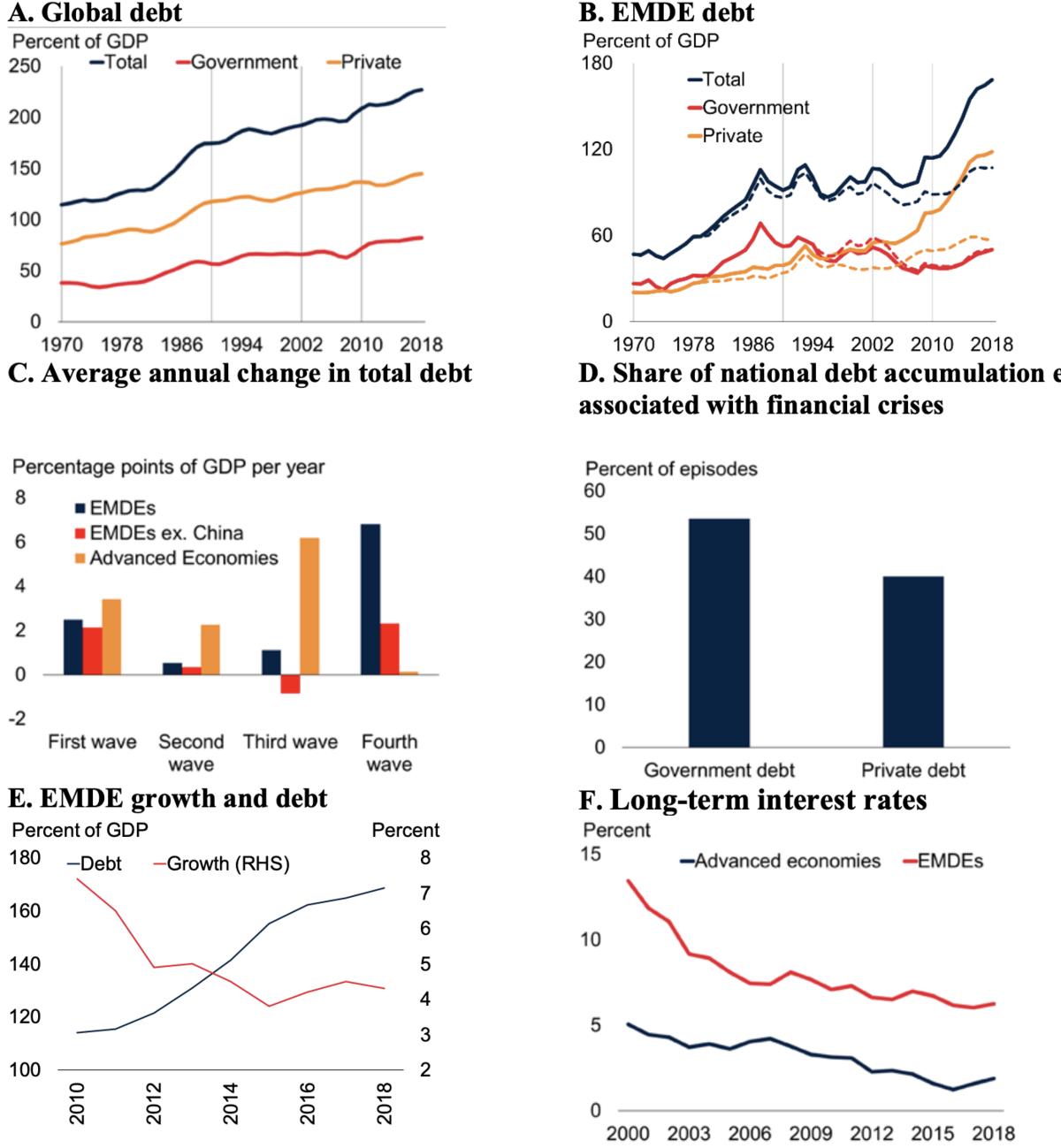 Finanzkrise voraus? Interessante Grafiken der Weltbank
