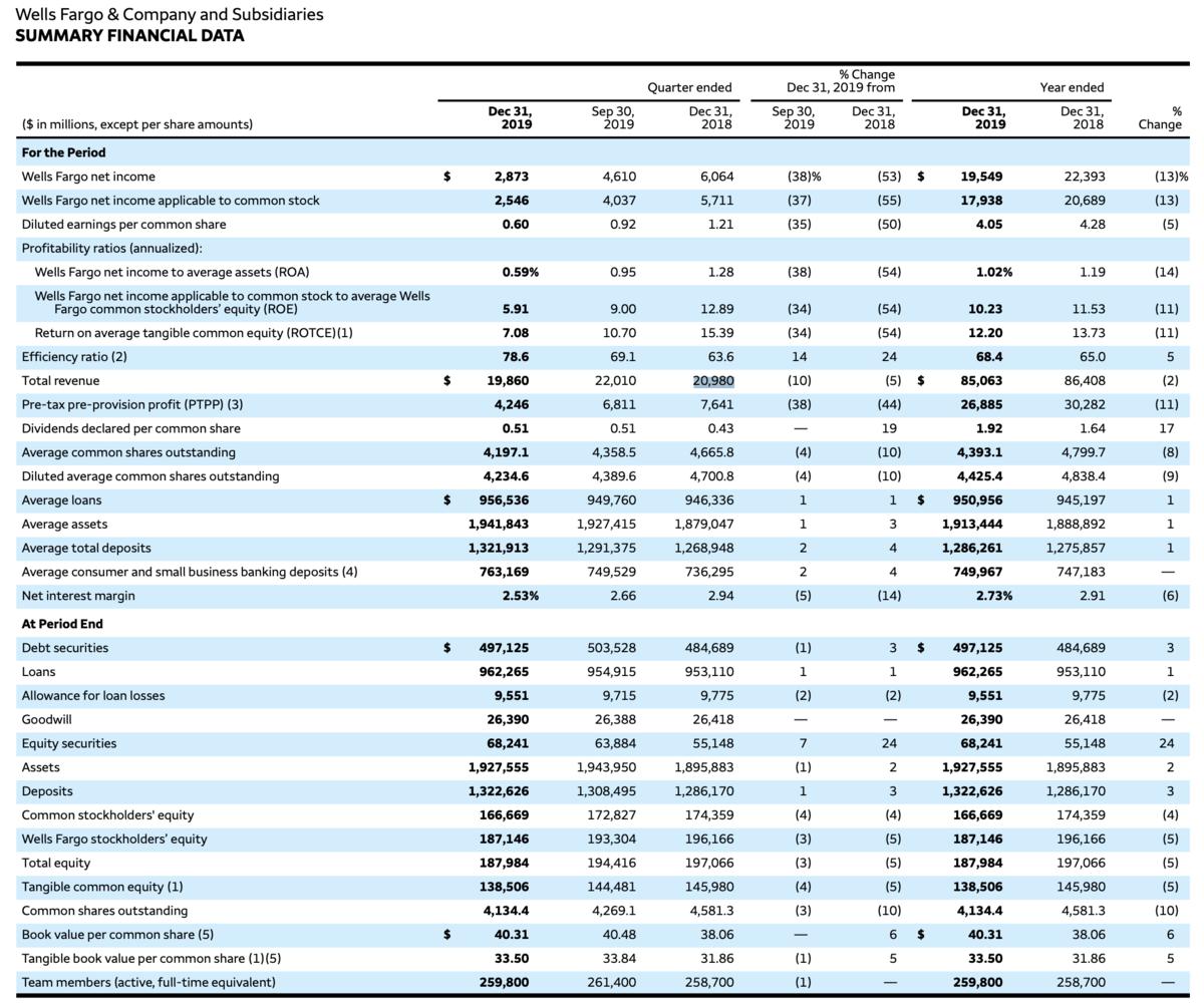 Wells Fargo Zahlen
