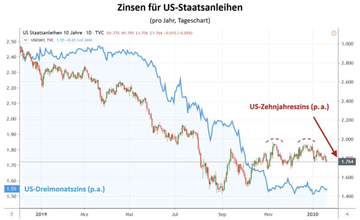 Zinsen für US-Staatsanleihen - Chart seit Anfang 2019