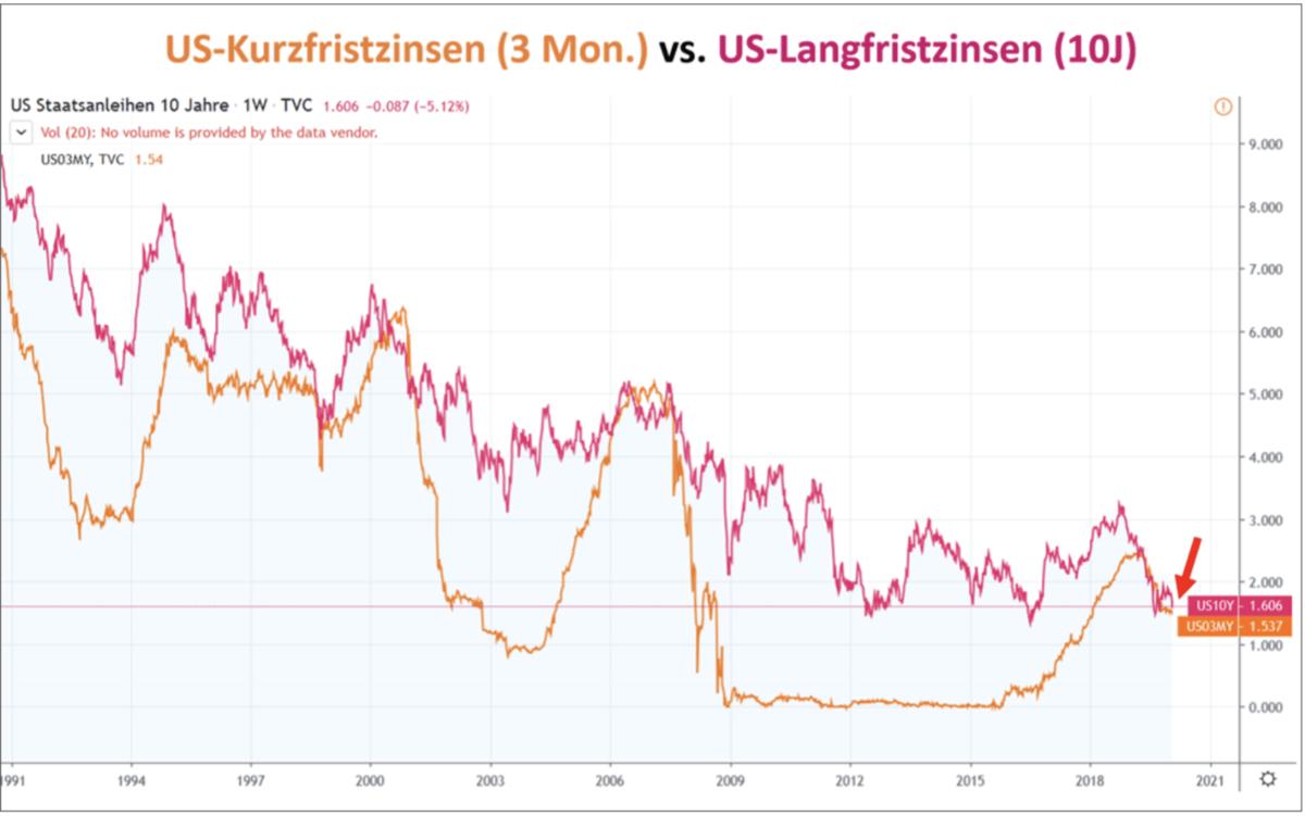 Zinsen kurzfristig vs langfristig in den USA