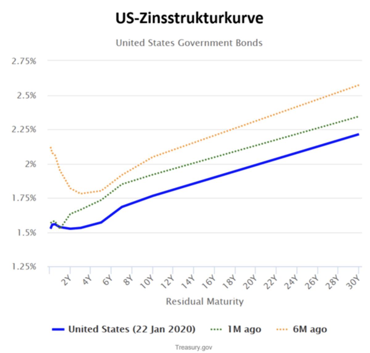 Zinsen Strukturkurve für die USA