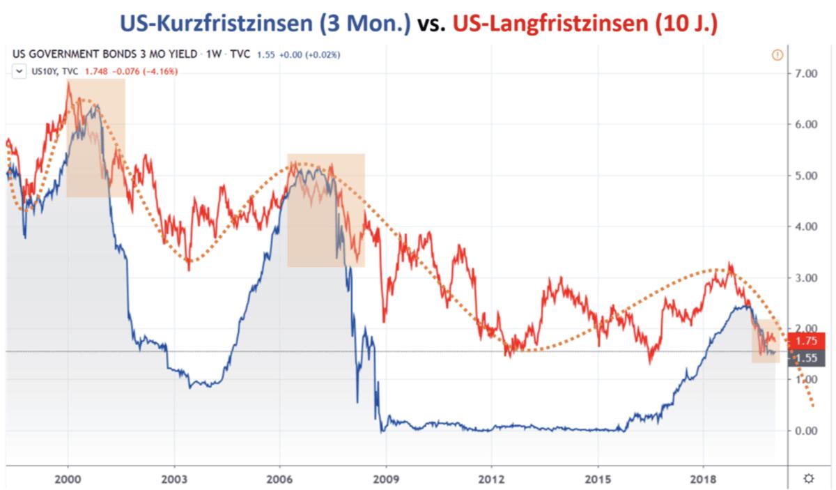 Zinsen in den USA - kurzfristig vs langfristig