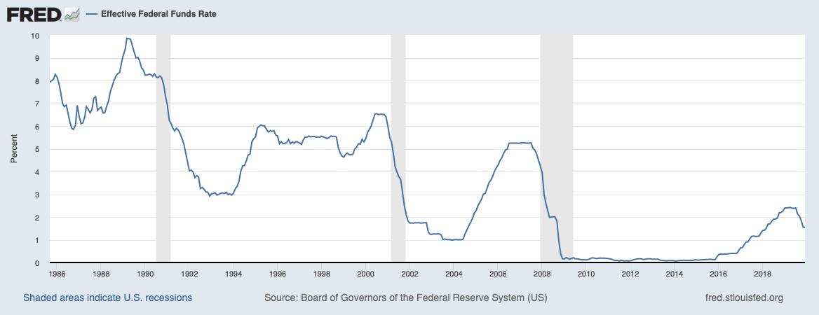 Ausfallraten bei Krediten in den USA