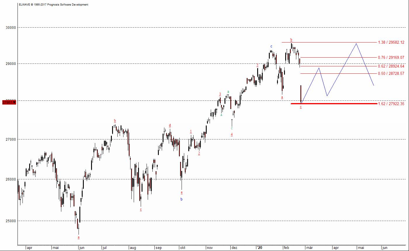 Der Dow Jones, einer der wichtigsten Aktienmärkte
