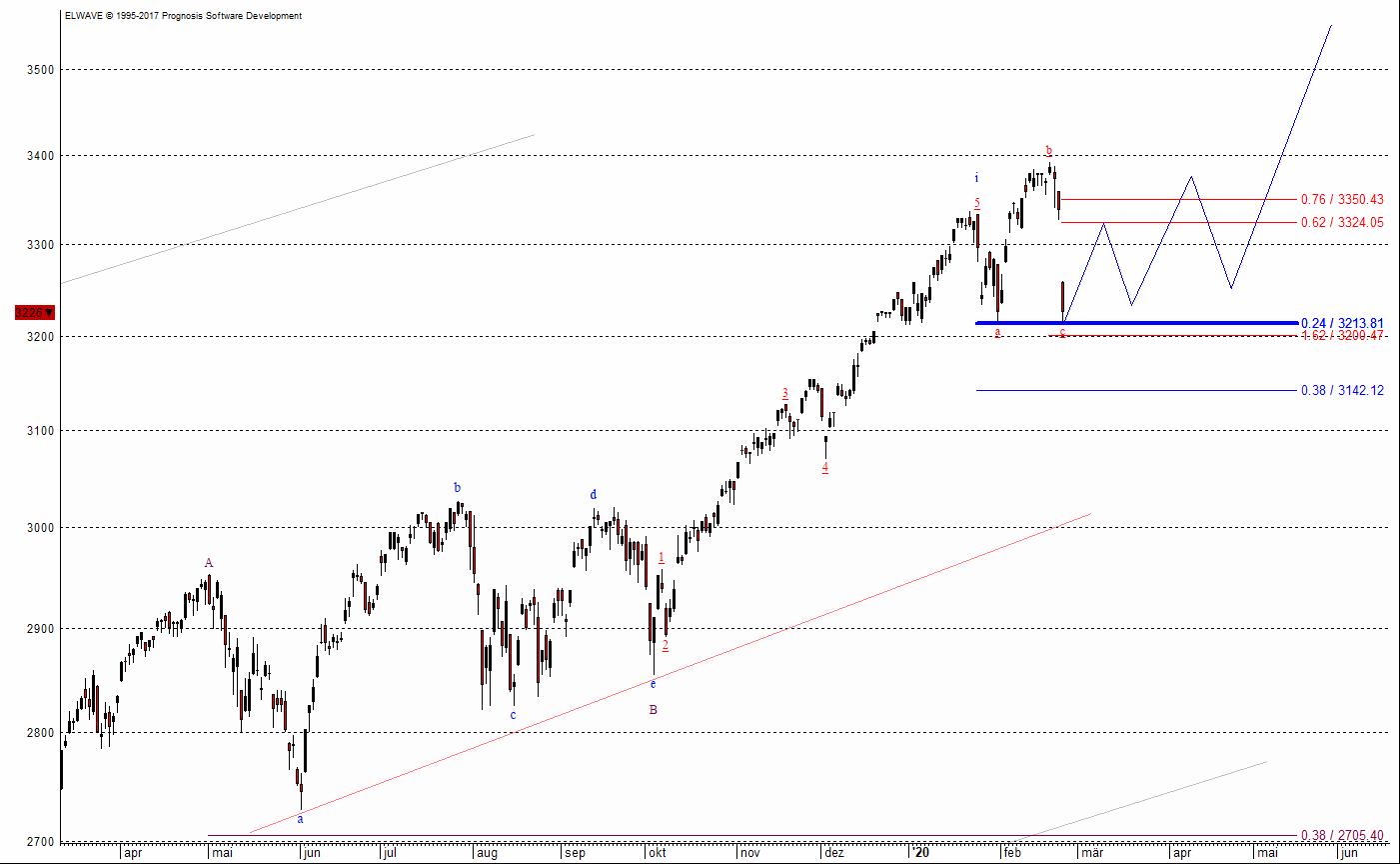 Der S&P 500 repäsentiert die Aktienmärkte wie kaum ein anderer Index