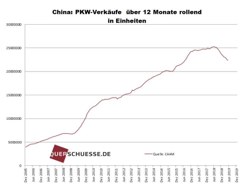 Autoverkäufe in China