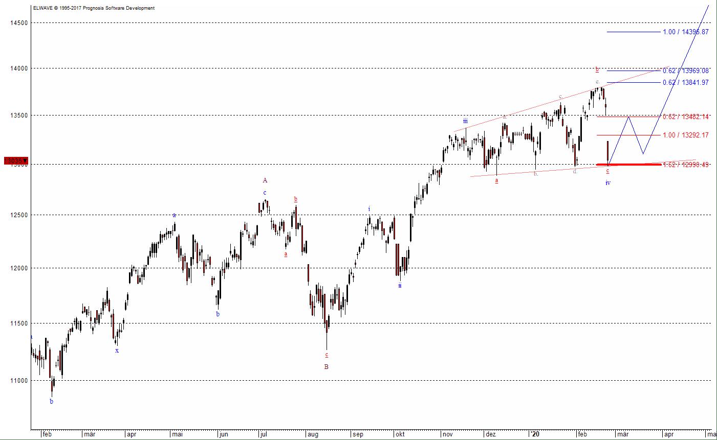 Der Verlauf der Aktienmärkte ähnelt sich derzeit - hier der Dax