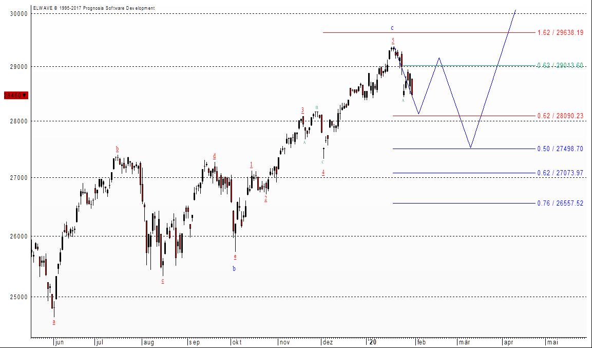 Der Dow Jones und die charttechnische Perspektiven