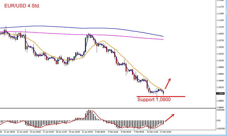 Der Euro ist zum Dolar überverkauft und dürfte zeitnah eine Gegenreaktion starten
