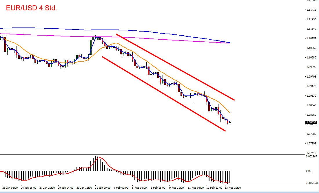 Der Euro hat zum Dollar bei 1,08 eine zentrale Unterstützung