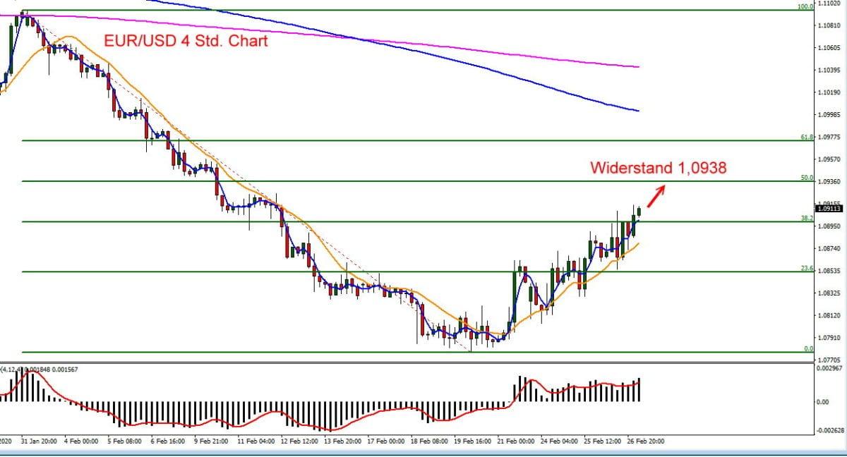Der Euro auf dem Vormarsch zum US-Dollar
