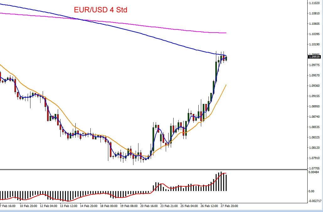 Der Euro hat zum dollar zuletzt stark zugelegt