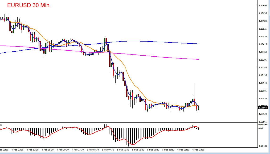 Der Chartverlauf des Euro zum Dollar