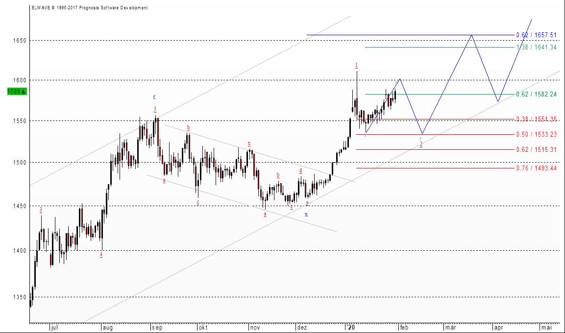So dürfte die weitere Entwicklung beim Goldpreis aussehen