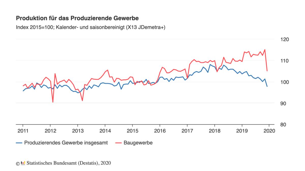 Industrieproduktion + Bau im Verlauf seit 2011