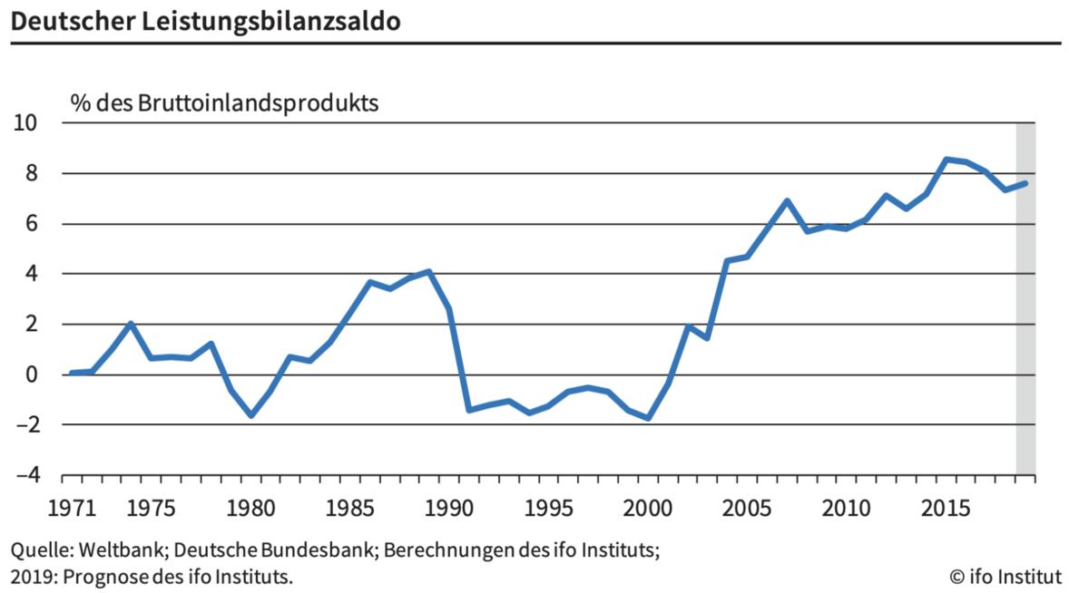 Leistungsbilanzüberschuss laut ifo