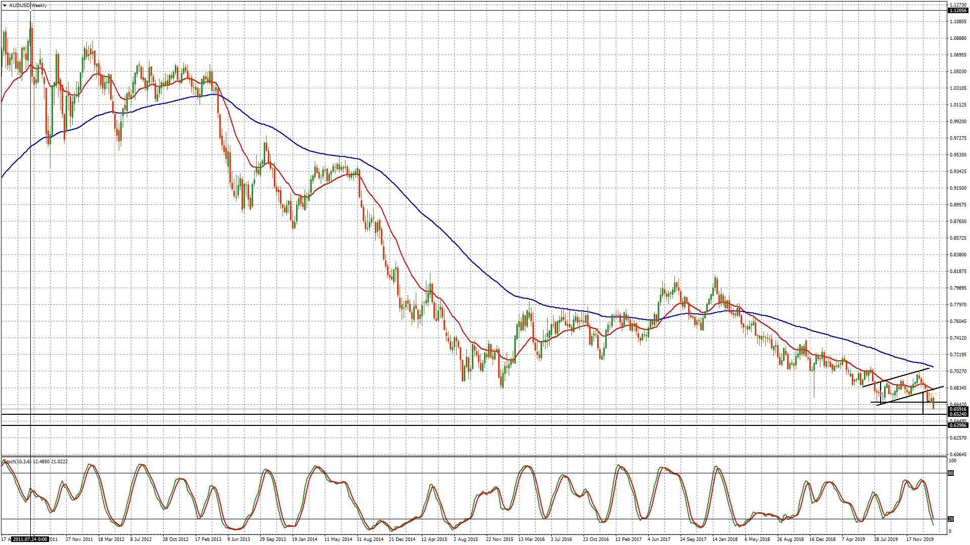 Der Chart AUD/USD als Singalgeber der Aktienmärkte