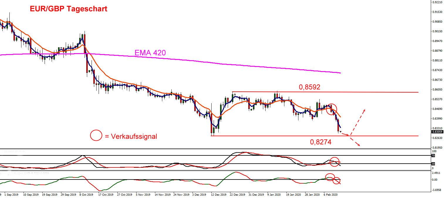 Das Pfund zum Euro im Chartverlauf