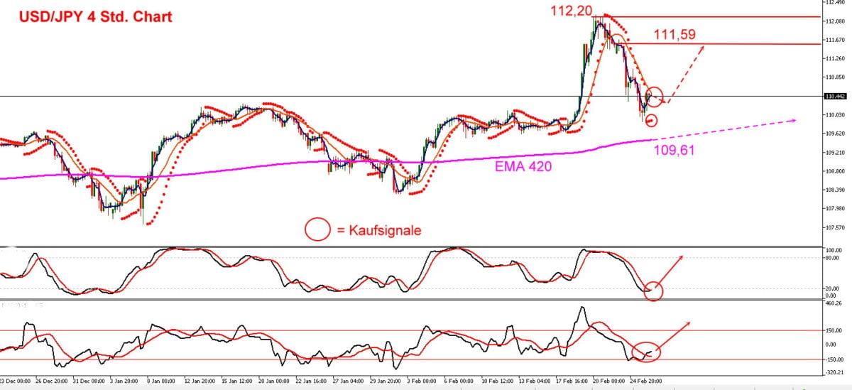 Der US-Dollar dürfte zum Yen zu einer Erholungsbewegung ansetzen