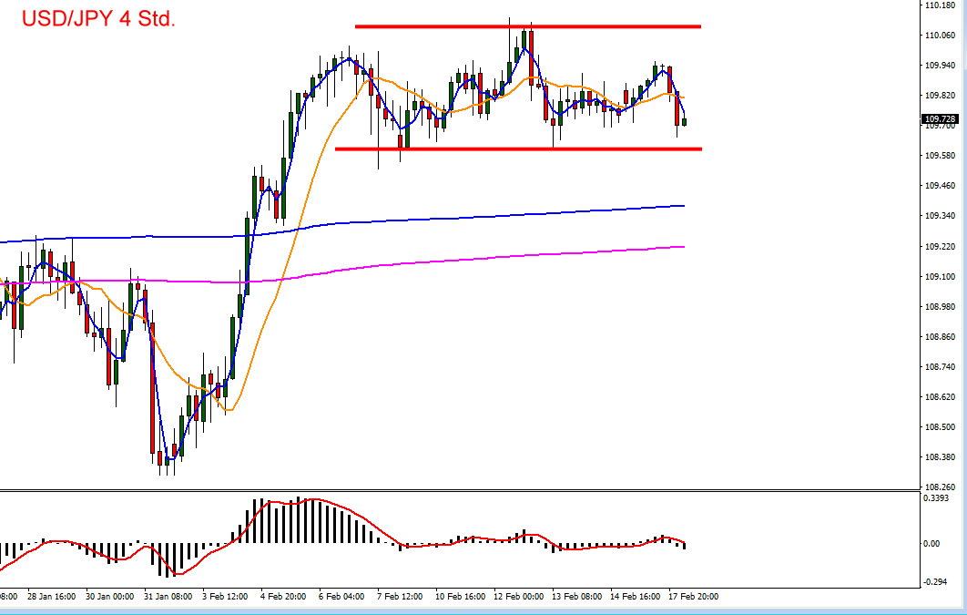 Der US-Dollar zum Yen im Chartverlauf